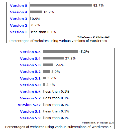 share of wordpress versions in use